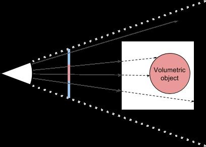 Volumetric Rendering - Alan Zucconi