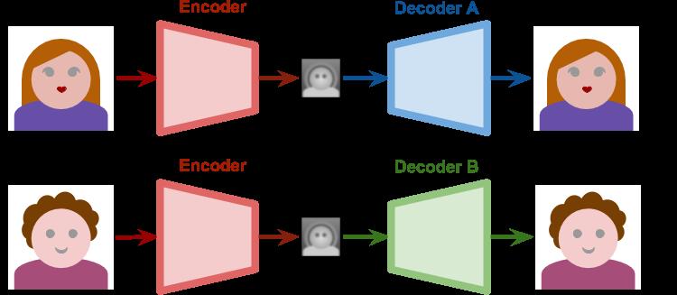 Understanding the Technology Behind DeepFakes - Alan Zucconi